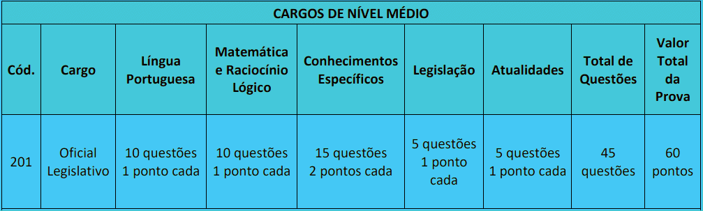 provas objetivas 1 9 - Concurso Uberlândia MG: Inscrições abertas. Veja!