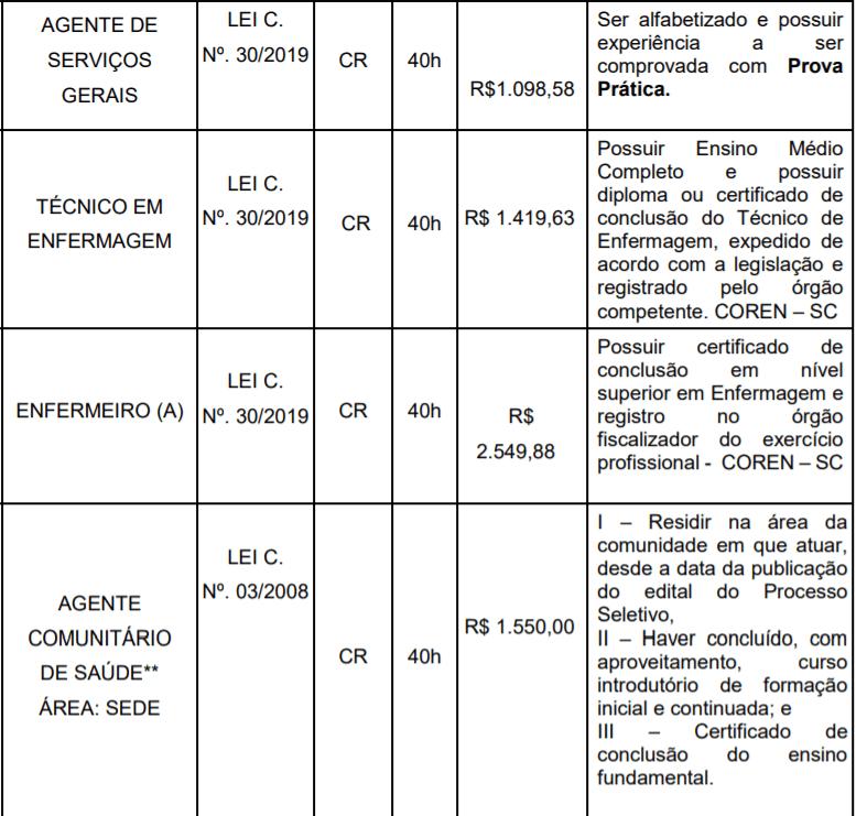 2 5 - Prefeitura de São Martinho – SC: Inscrições abertas Salários de até R$ 11.077,21