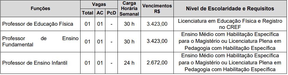 29 - Processo seletivo Prefeitura de Valparaíso SP: Inscrições encerradas