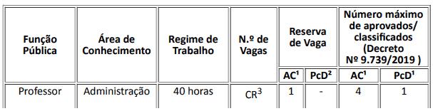 39 - Processo Seletivo IFTO: Inscrições encerradas