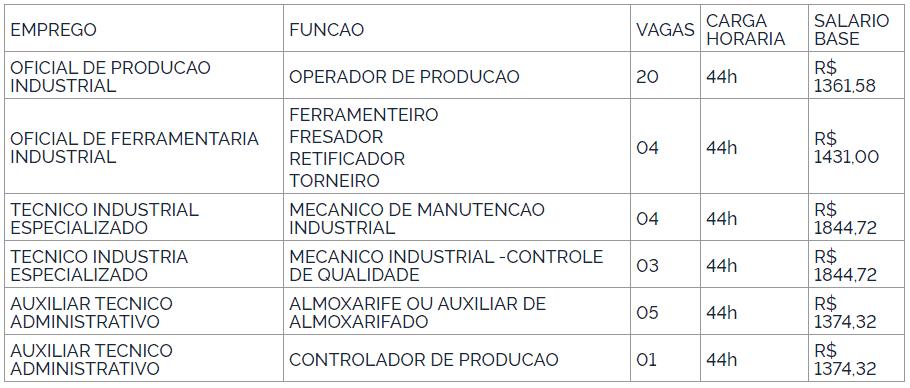 55 - Processo seletivo IMBEL 2021: Inscrições encerradas