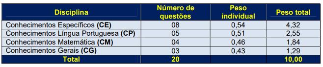 86 - Processo seletivo Prefeitura de Brunópolis SC: Inscrições encerradas
