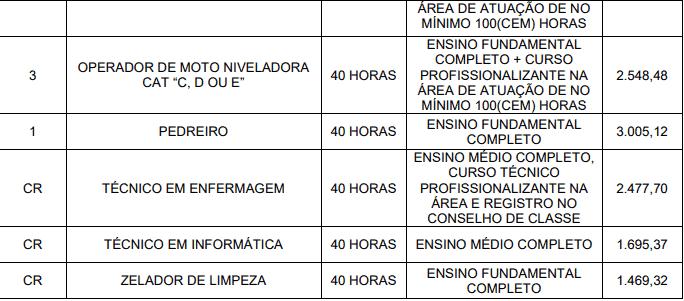 Captura de tela 2021 03 05 150509 - Concurso da Prefeitura de Santa Rita do Trivelato MT: Inscrições encerradas