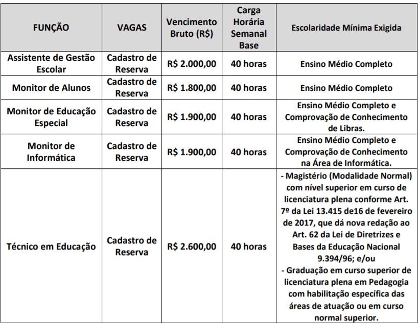 c1 1 - Processo Seletivo SEDUC Jaguariúna SP: Inscrições Abertas