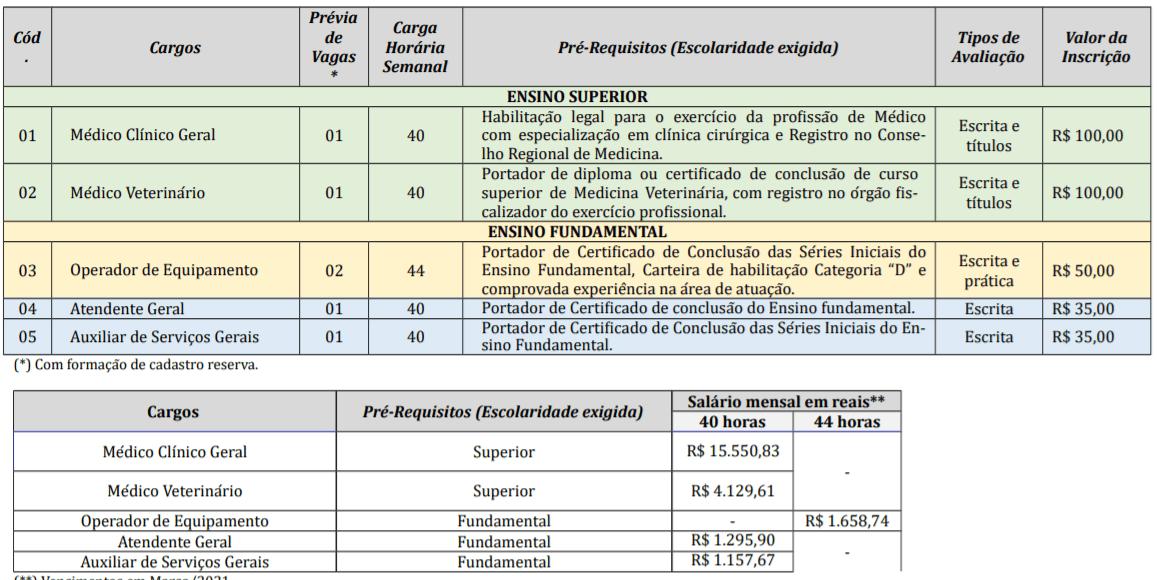 c1 2 - Concurso Prefeitura Vidal Ramos SC: Salários de até R$15 mil!