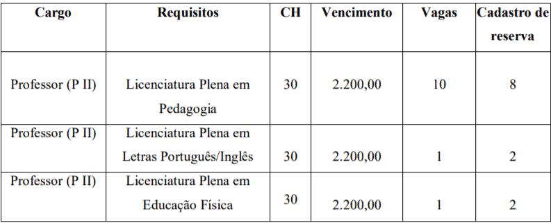 c1 3 - Processo Seletivo Prefeitura de Petrolina de Goiás – GO: Inscrições encerradas