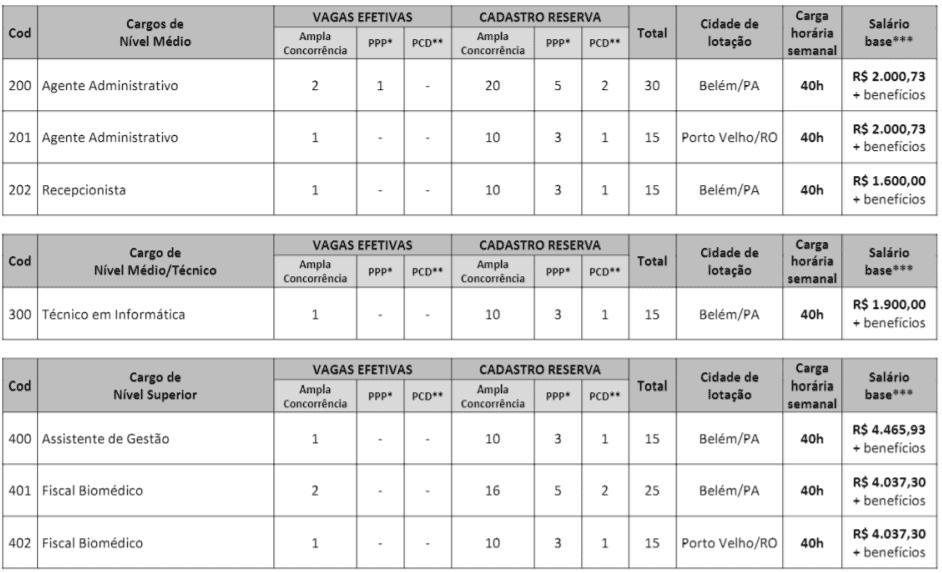 c1 8 - Concurso CRBM 4: Inscrições Abertas!
