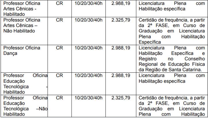 cargo 7  - Processo Seletivo São Bento do Sul SC: saiu edital!