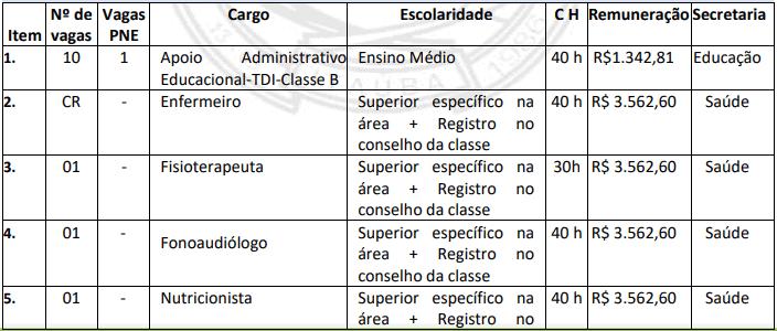 cargos 1 1 - Concurso Itaúba MT: Salário de até 6 mil. INSCRIÇÕES ENCERRADAS