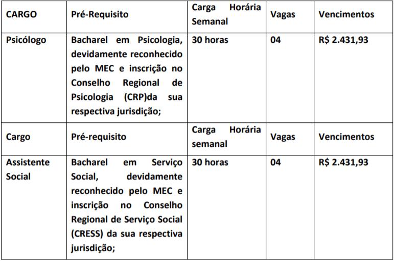 cargos 16 - Processo seletivo Fundo Municipal de Saúde de Pirenópolis - GO: SAIU EDITAL