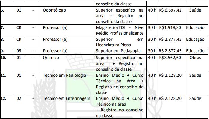 cargos 2 2 - Concurso Itaúba MT: Salário de até 6 mil. INSCRIÇÕES ENCERRADAS