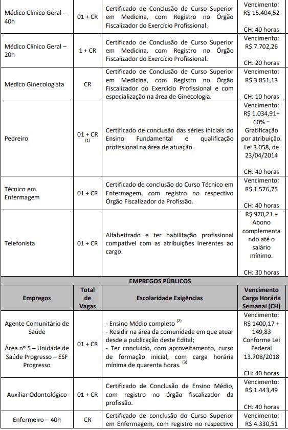 cargos 2 3 - Concurso Ibirama SC: Inscrições encerradas