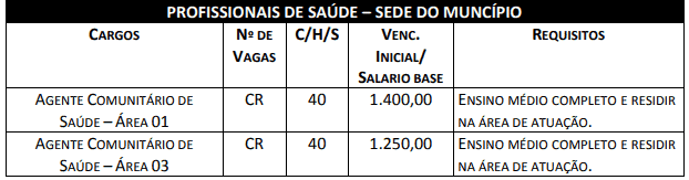 cargos 2 - Concurso Bodoquena MS: Salário de até R$ 3 mil. INSCRIÇÕES ABERTAS!
