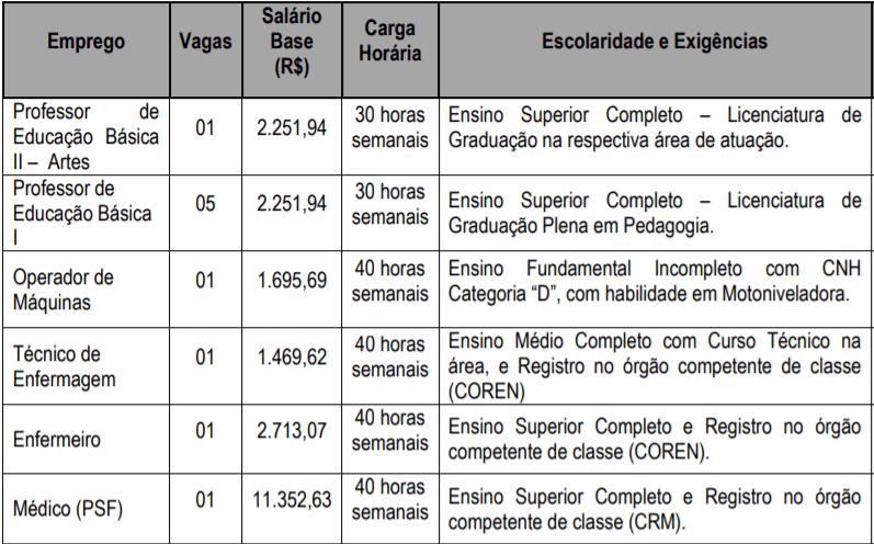 cargos 6 - Processo Seletivo Braúna SP: Inscrições encerradas!