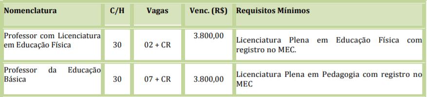 cargos 8 - Processo Seletivo Ipiranga do Norte MT: Inscrições encerradas