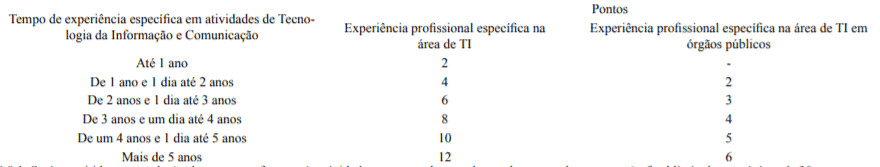 experiencia profissional  - Concurso SEPLAG AL: Saiu o Edital