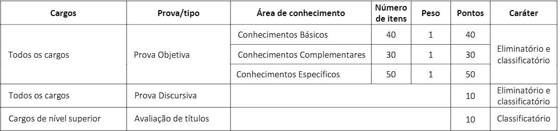 fases 1 - Concurso CRBM 4: Inscrições Abertas!
