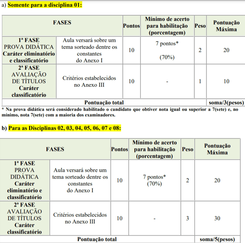fases - Processo seletivo para Professor Substituto UFTM: Inscrições encerradas