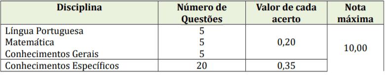 p1 3 - Concurso Prefeitura Vidal Ramos SC: Salários de até R$15 mil!