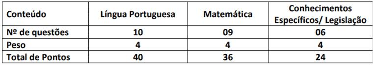 p2 - Processo seletivo Jaguariúna - SP: Inscrições encerradas