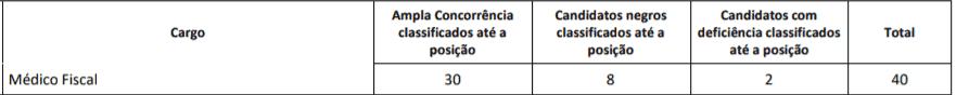 p3 - Concurso CREMESE: Inscrições Abertas!