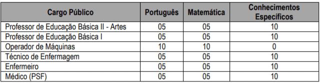 prova 2 - Processo Seletivo Braúna SP: Inscrições encerradas!