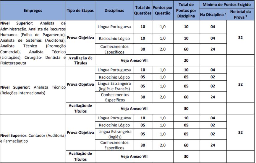 prova NS1 - Concurso Emgepron RJ: Inscrições Abertas