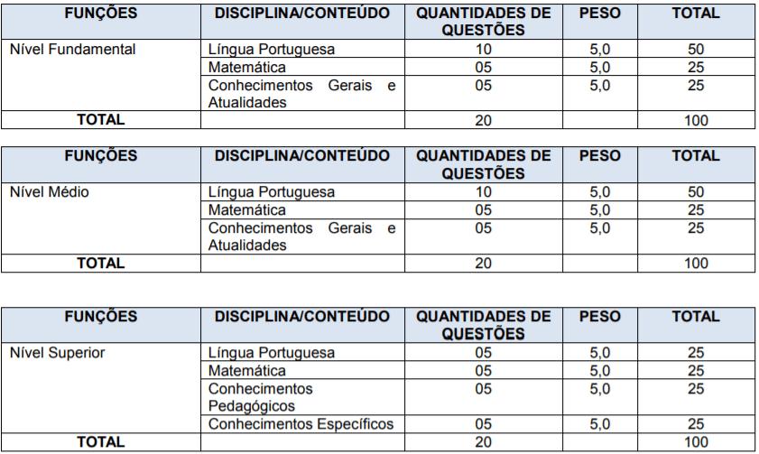 prova - Processo Seletivo São Bento do Sul SC: saiu edital!