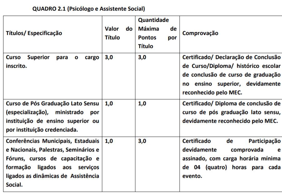 titulos 5 - Processo seletivo Fundo Municipal de Saúde de Pirenópolis - GO: SAIU EDITAL