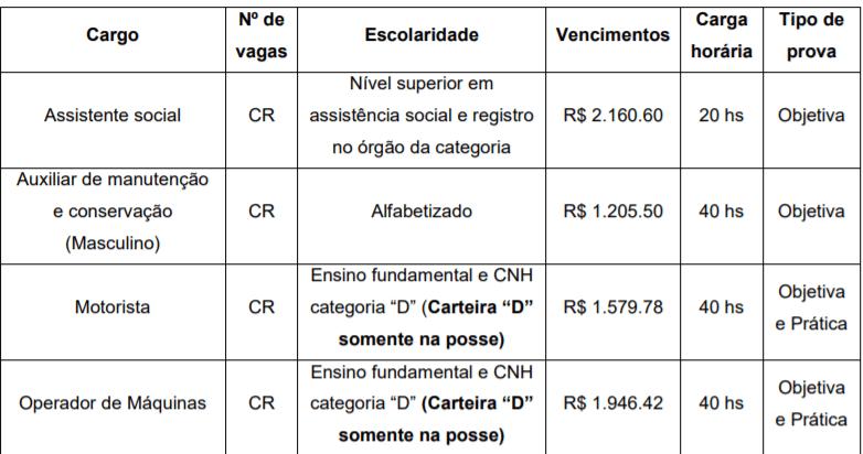 vagas 2 - Processo Seletivo Novo Horizonte SC: Inscrições encerradas
