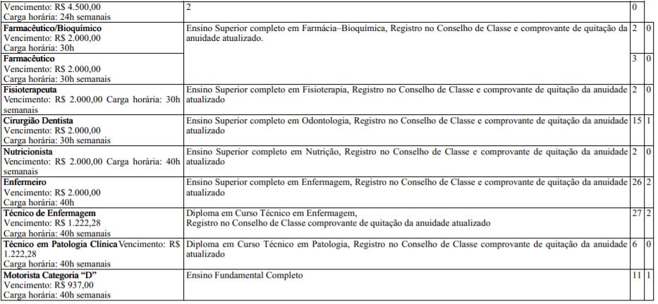 vagas 6 - Processo Seletivo Prefeitura de Presidente Figueiredo-AM: SAIU EDITAL