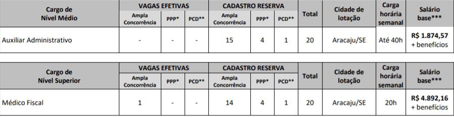 vagas 7 - Concurso CREMESE: Inscrições Abertas!