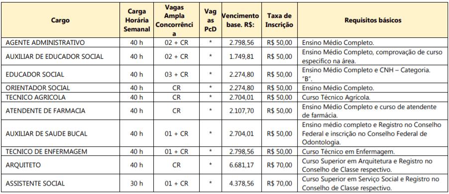1 8 - Processo Seletivo Araquari SC: Salários de até R$ 14 mil. Inscrições Abertas!
