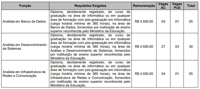131 - Processo seletivo Sefaz PI Temporários: Edital publicado