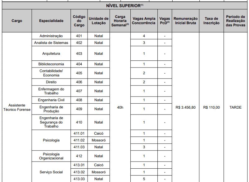 140 - Concurso ITEP RN: Inscrições encerradas
