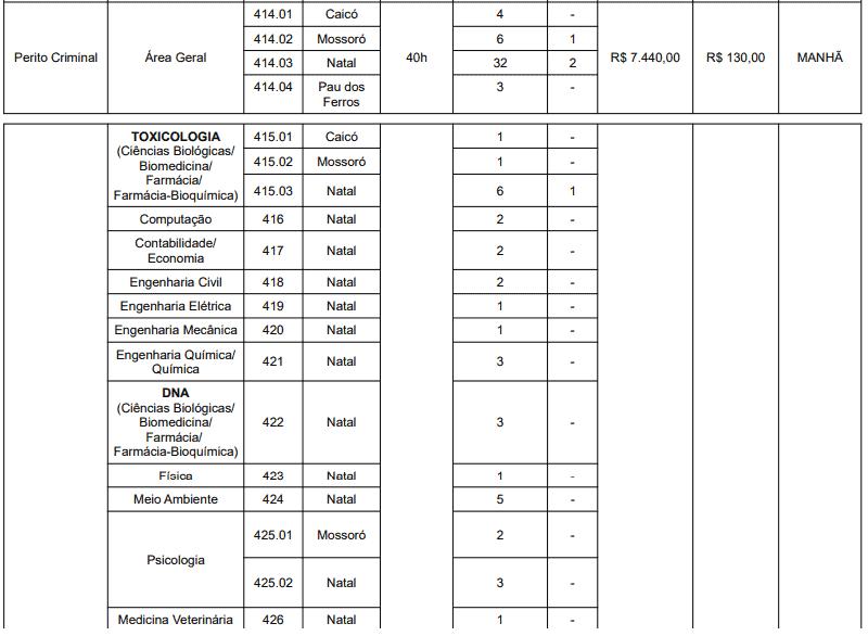 141 - Concurso ITEP RN: Inscrições encerradas