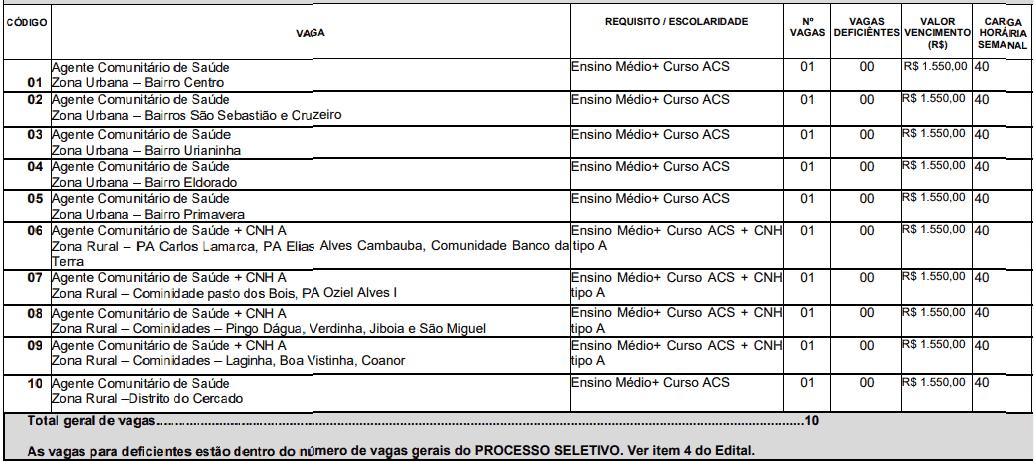 146 - Processo Seletivo da Prefeitura de Uruana de Minas MG: Inscrições encerradas