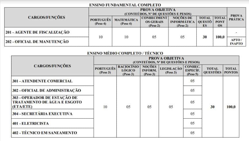 156 - Concurso SAAE Ibiá MG: Inscrições encerradas