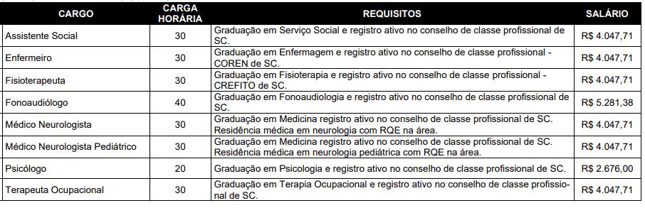 187 - Processo seletivo FURB SC: Inscrições abertas