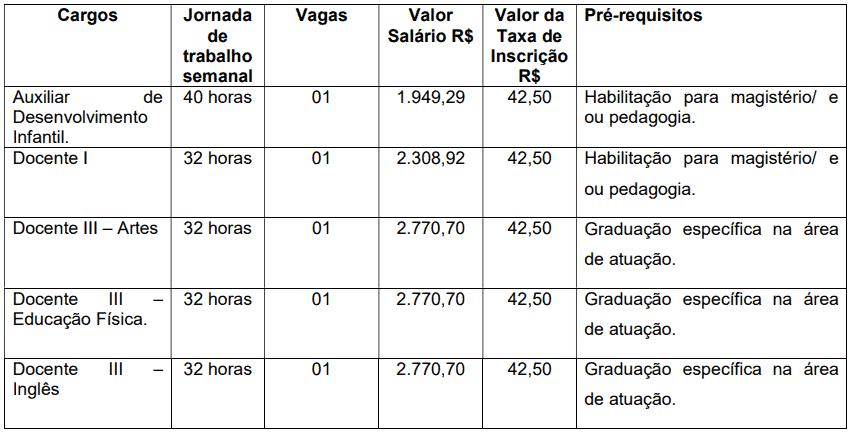 195 - Concurso da Prefeitura de Cerqueira César SP: Inscrições encerradas