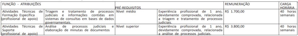 2 9 - Processo Seletivo AGU:  edital publicado com 110 vagas