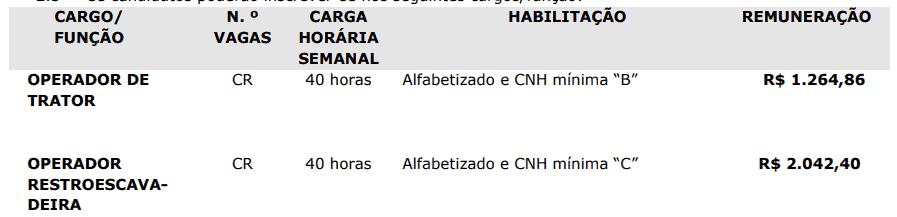 201 - Processo seletivo da Prefeitura de Entre Rios SC: Inscrições abertas
