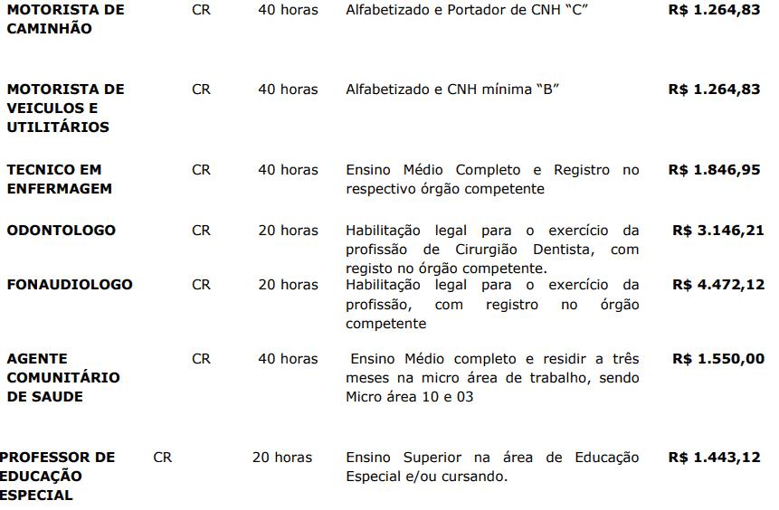202 - Processo seletivo da Prefeitura de Entre Rios SC: Inscrições abertas