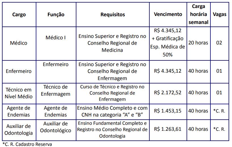 223 - Processo seletivo da Prefeitura de Campo Alegre SC: Inscrição abertas