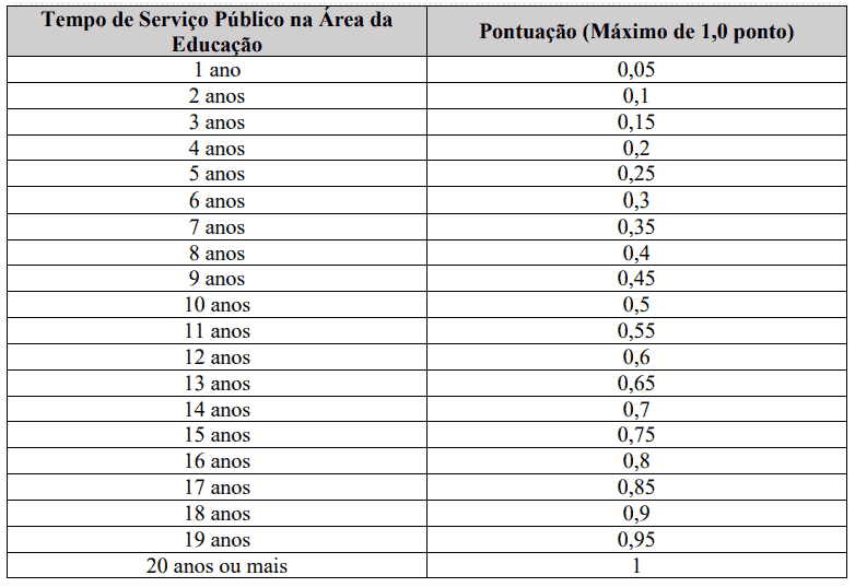 232 - Processo seletivo da Prefeitura de Biguaçu SC: Inscrições encerradas