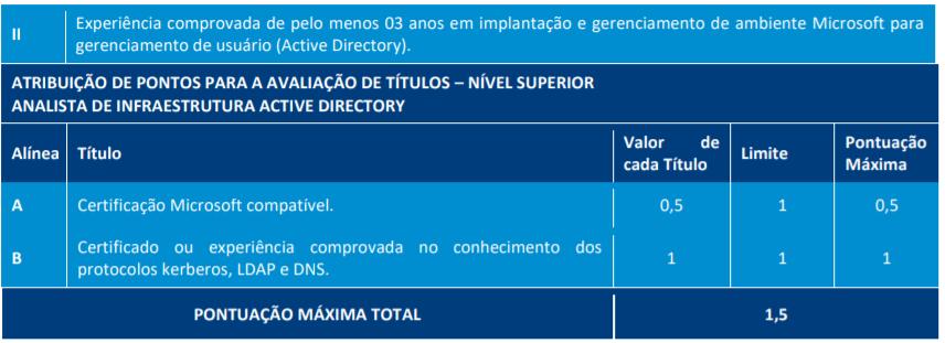 3 2 - Processo Seletivo TJ RO: Inscrições abertas