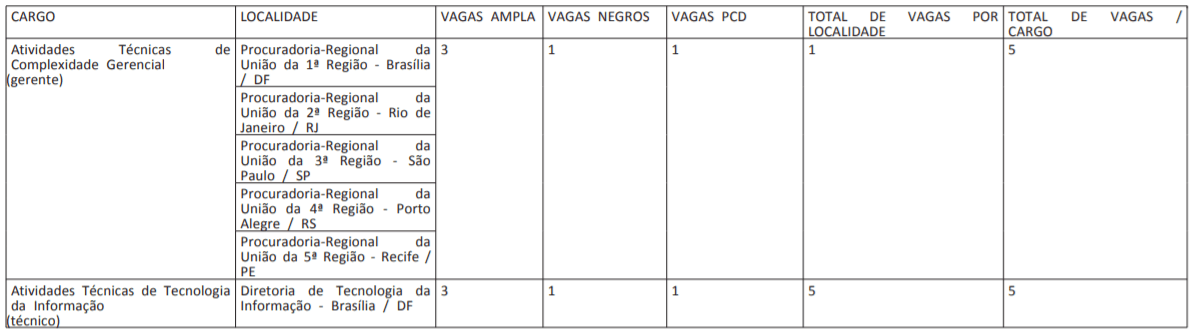 3 6 - Processo Seletivo AGU:  edital publicado com 110 vagas
