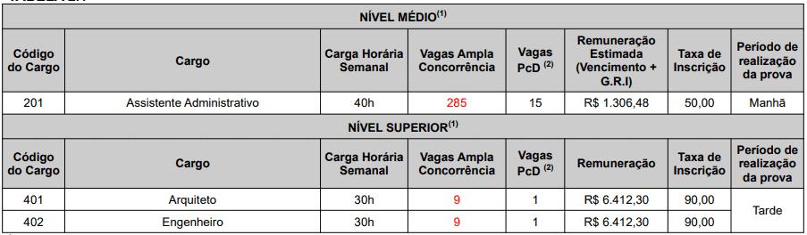 94 - Concurso Prefeitura de João Pessoa PB: Inscrições encerradas