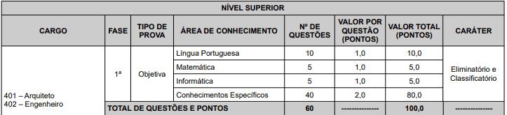 96 - Concurso Prefeitura de João Pessoa PB: Inscrições encerradas
