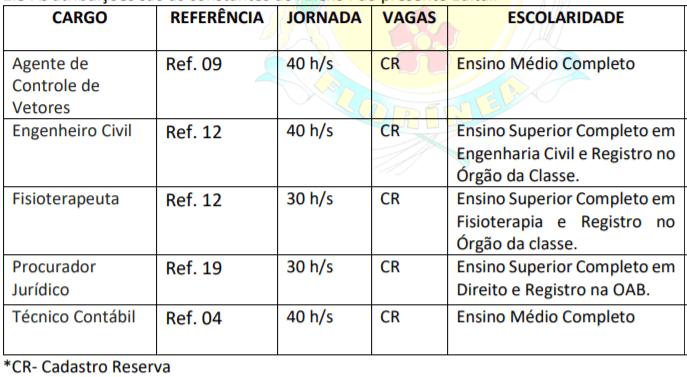 c1 15 - Concurso Público Prefeitura de Florínea-SP: Inscrições encerradas